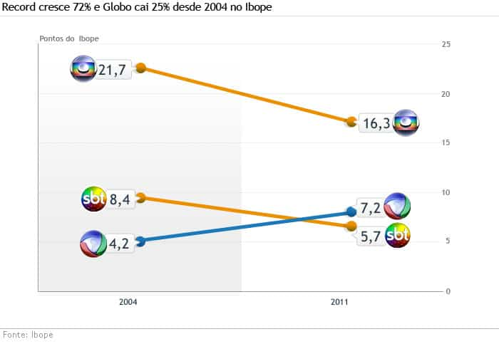 Gráfico de 2011 exalta subida da Record, que quer voltar aos bons tempos